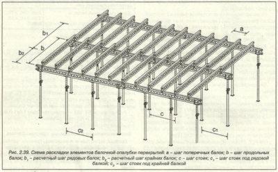Шаг стальных балок перекрытия