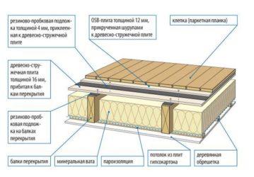 Шумоизоляция потолка в доме с деревянными перекрытиями