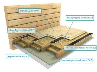 Шумоизоляция пола в доме с деревянными перекрытиями