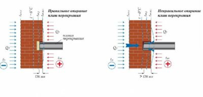 Ширина опирания плит перекрытия